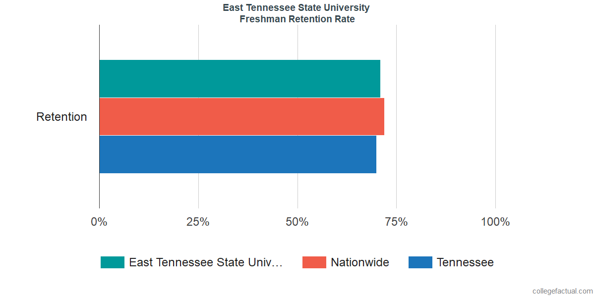 East Tennessee State UniversityFreshman Retention Rate