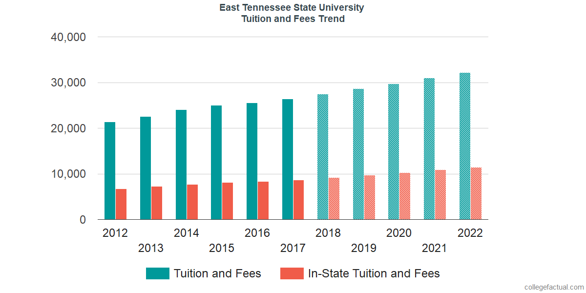 Tuition and Fees Trends at East Tennessee State University