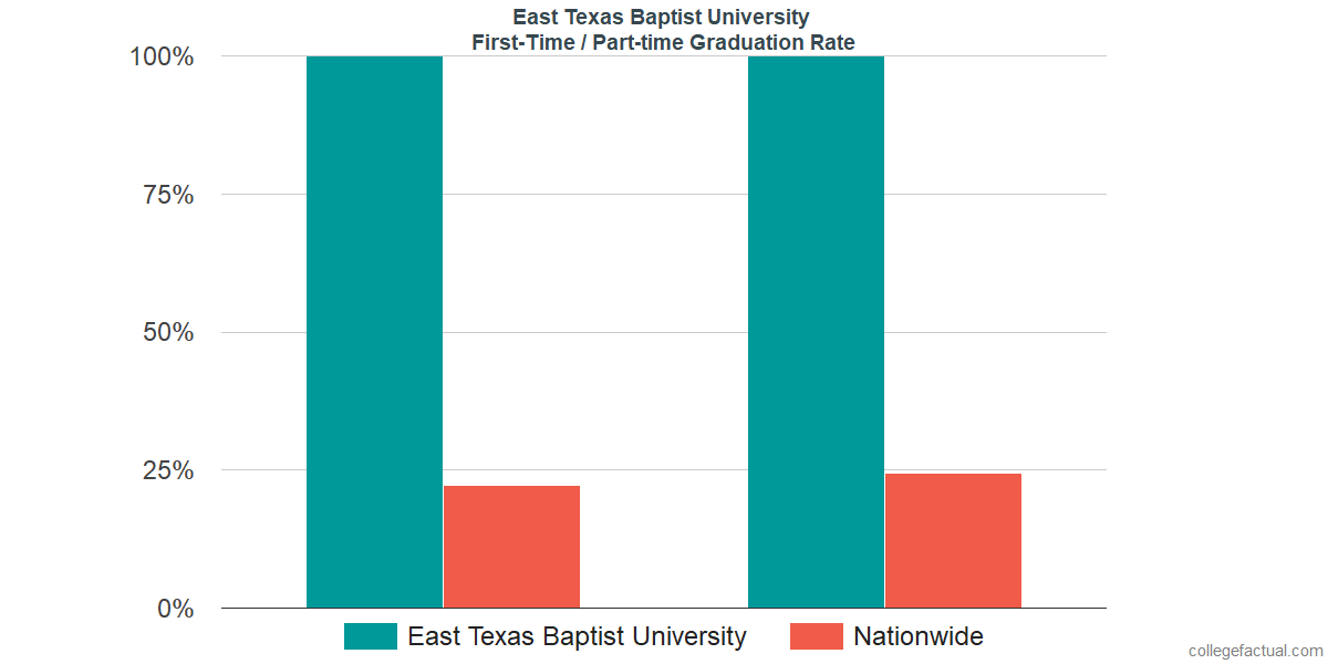 Graduation rates for first-time / part-time students at East Texas Baptist University
