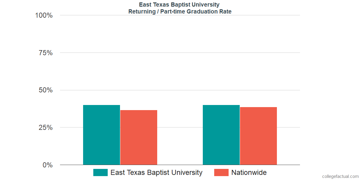 Graduation rates for returning / part-time students at East Texas Baptist University