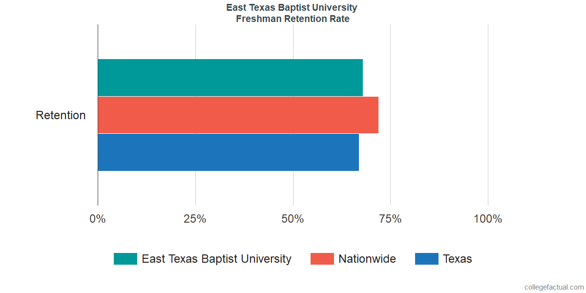 Freshman Retention Rate at East Texas Baptist University