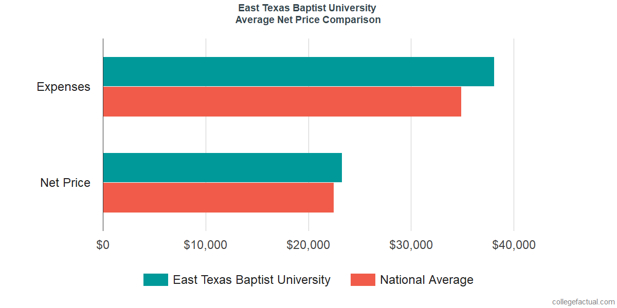Net Price Comparisons at East Texas Baptist University