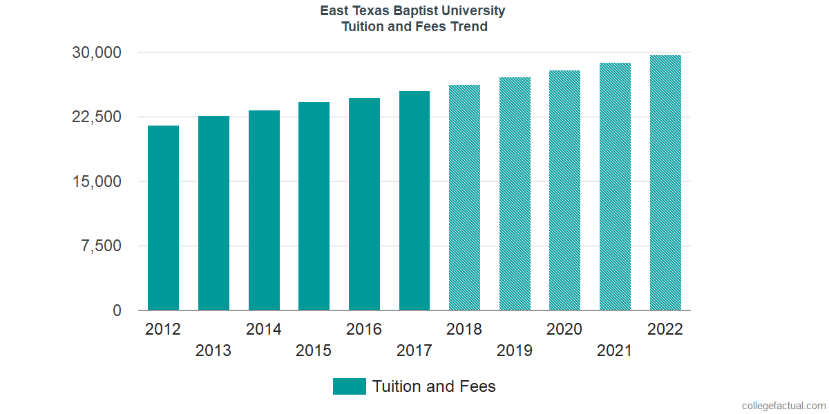Tuition and Fees Trends at East Texas Baptist University