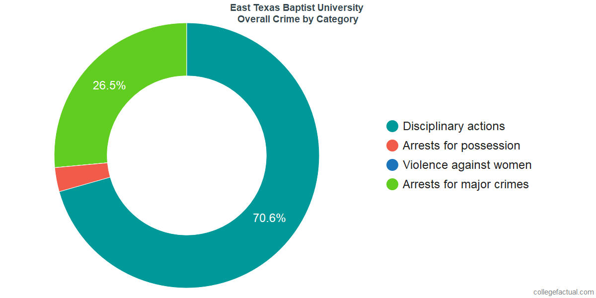 Overall Crime and Safety Incidents at East Texas Baptist University by Category