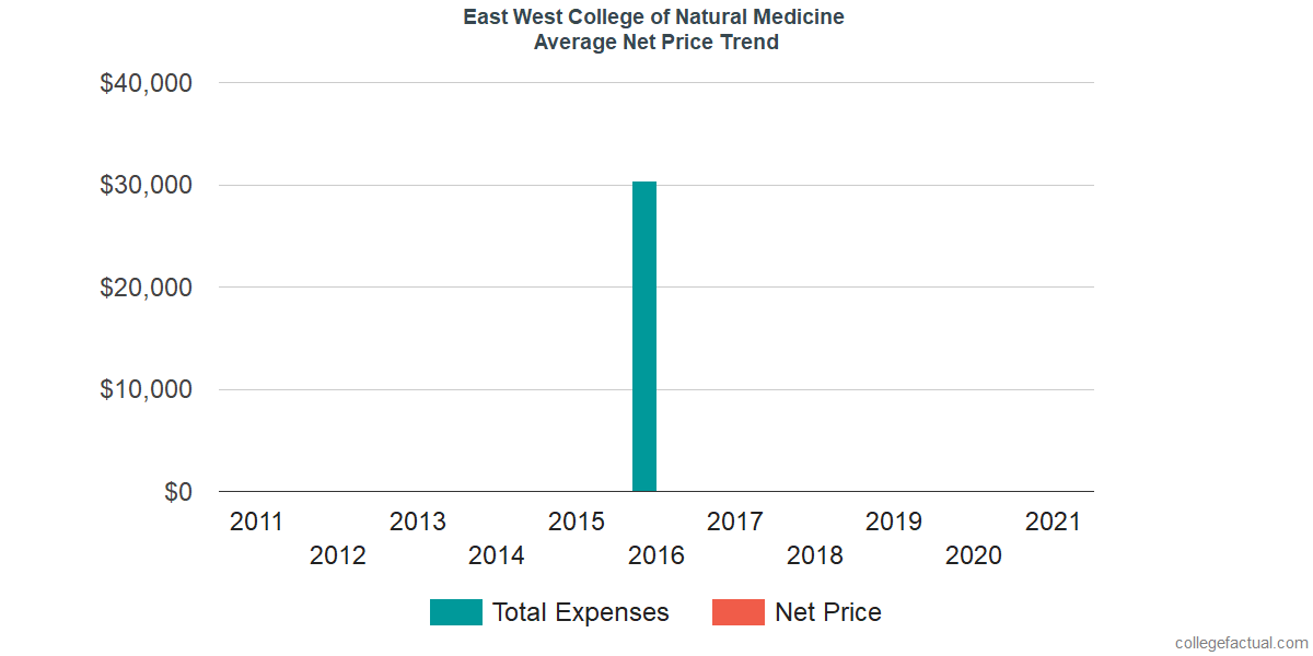 Average Net Price at East West College of Natural Medicine