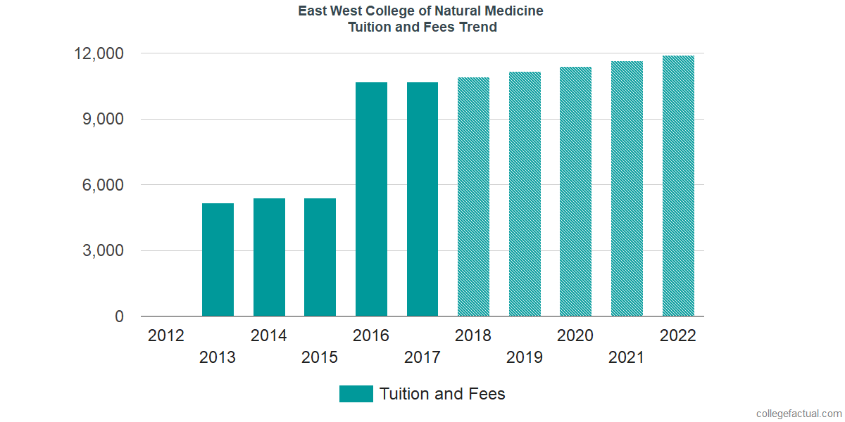 Tuition and Fees Trends at East West College of Natural Medicine