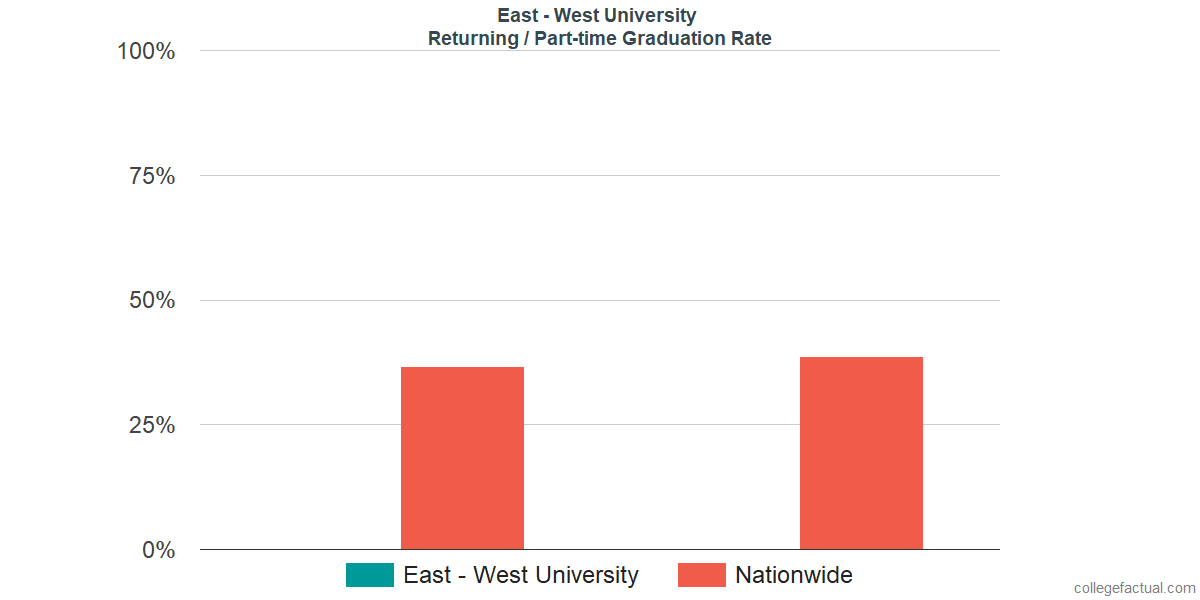 Graduation rates for returning / part-time students at East - West University