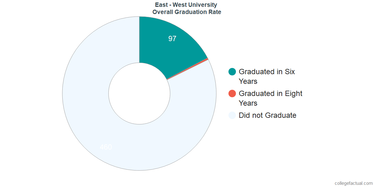 Undergraduate Graduation Rate at East - West University