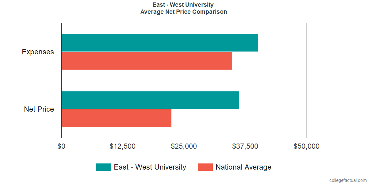 Net Price Comparisons at East - West University