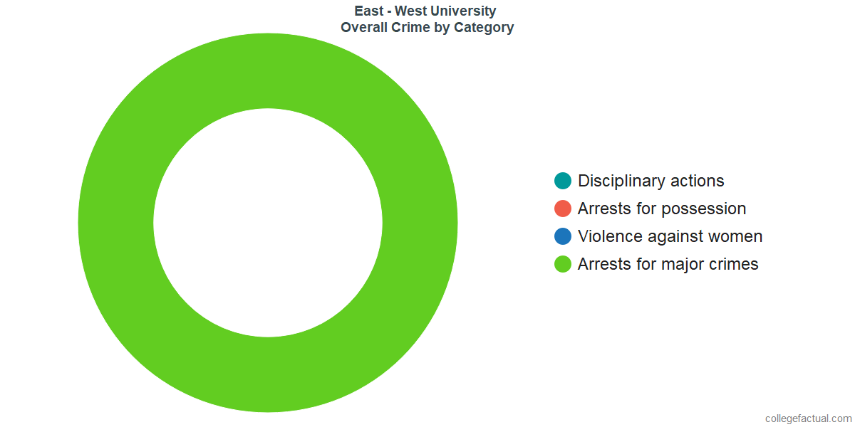 Overall Crime and Safety Incidents at East - West University by Category