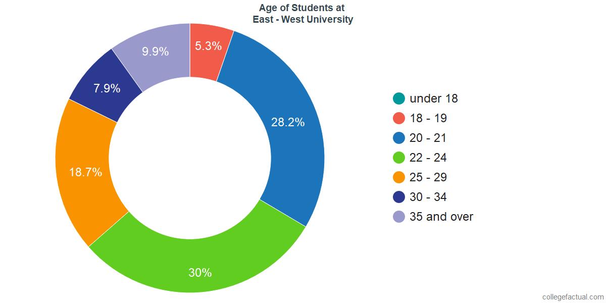Age of Undergraduates at East - West University