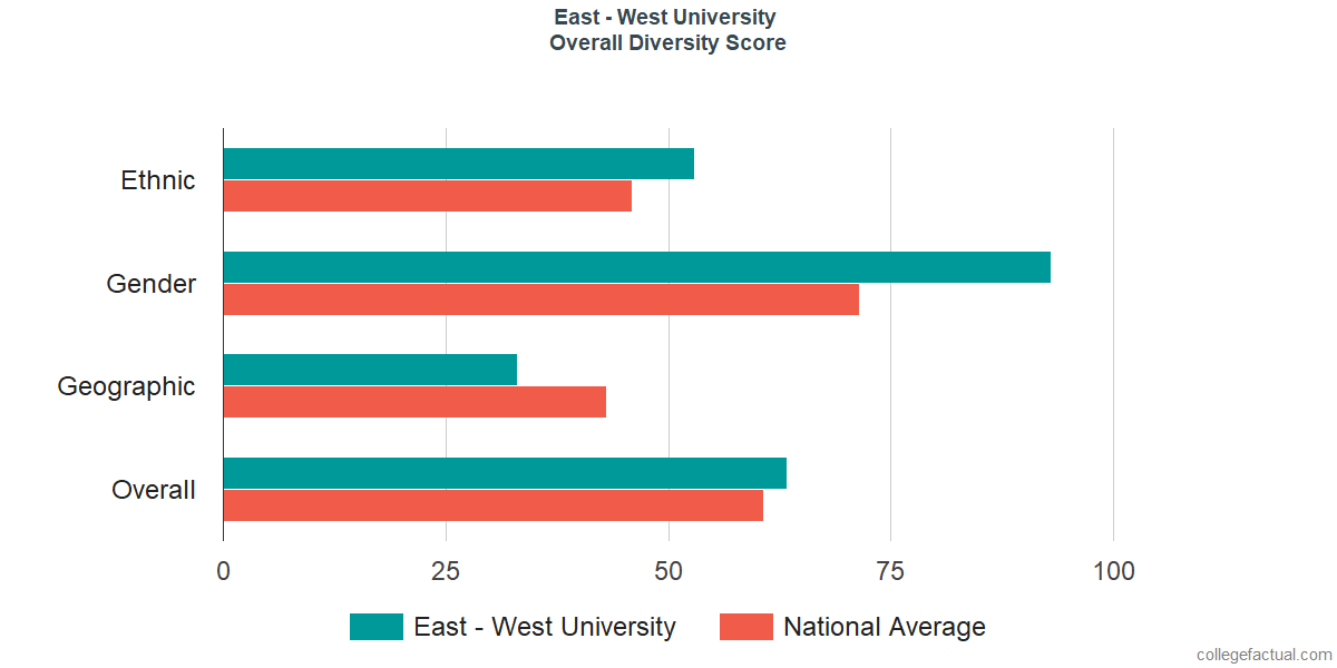 Overall Diversity at East - West University