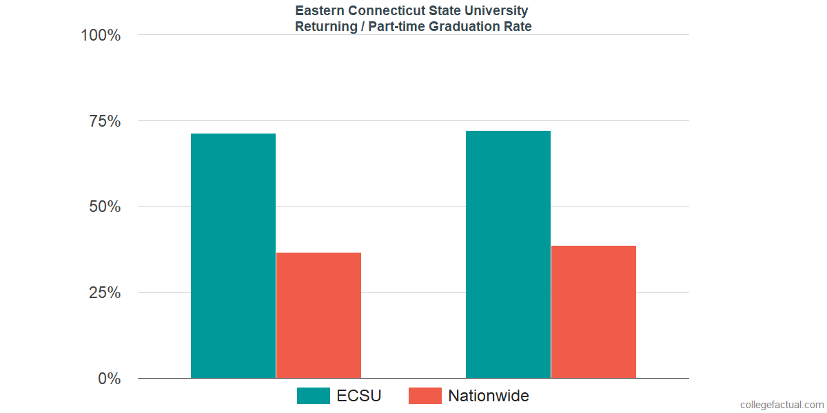 Graduation rates for returning / part-time students at Eastern Connecticut State University