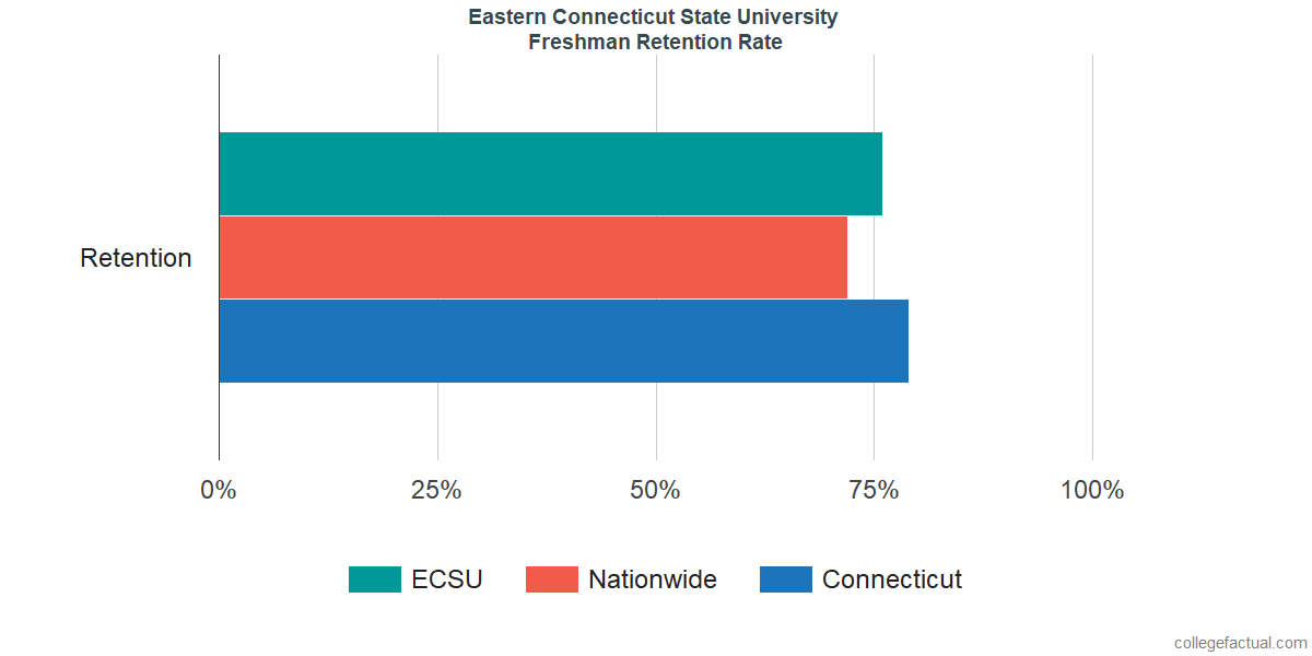 Freshman Retention Rate at Eastern Connecticut State University