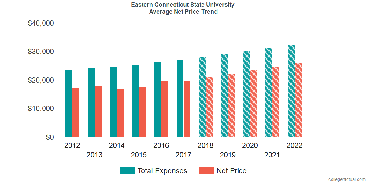 Average Net Price at Eastern Connecticut State University