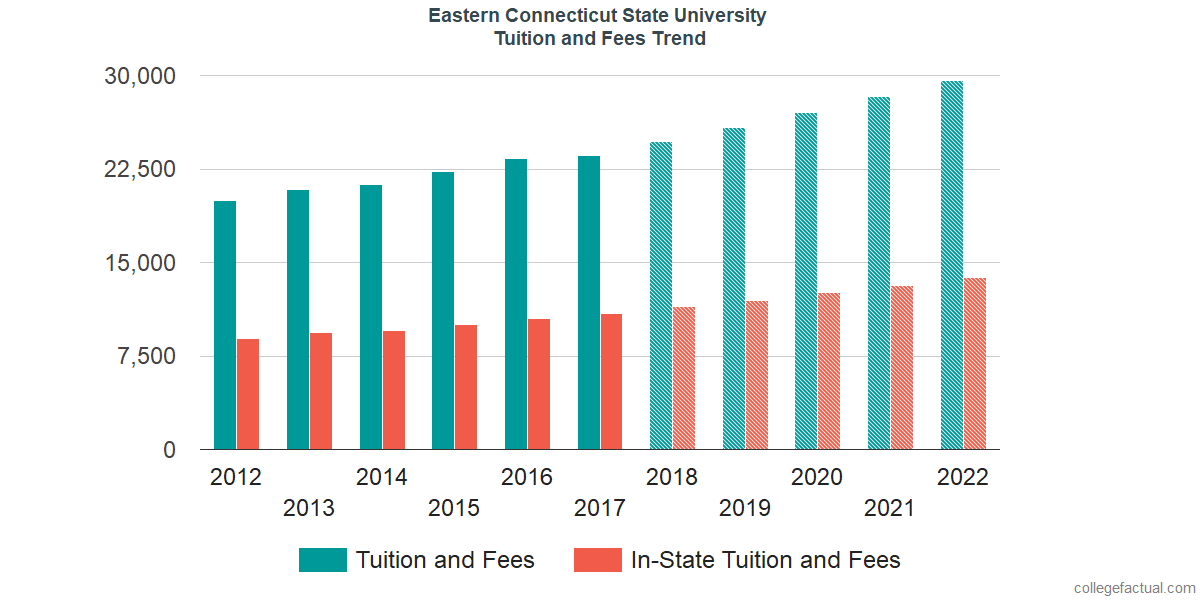 Tuition and Fees Trends at Eastern Connecticut State University