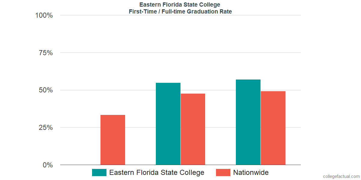 Graduation rates for first-time / full-time students at Eastern Florida State College