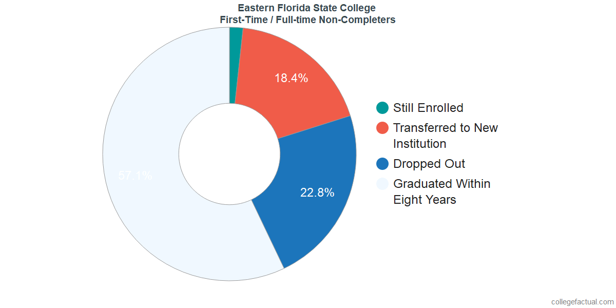 Non-completion rates for first-time / full-time students at Eastern Florida State College