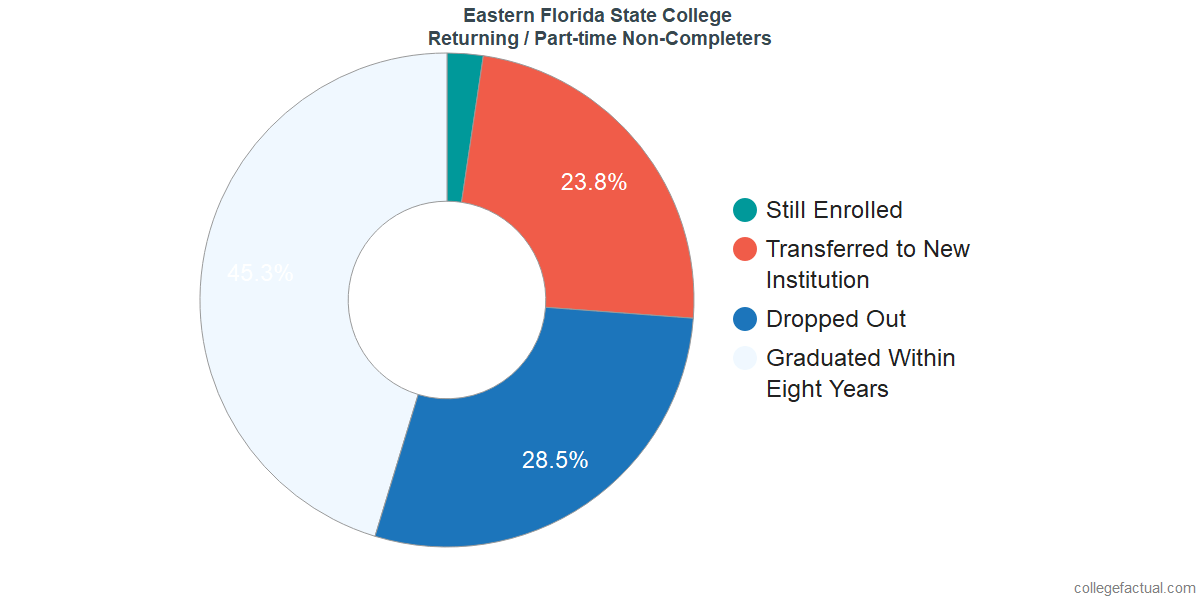 Non-completion rates for returning / part-time students at Eastern Florida State College