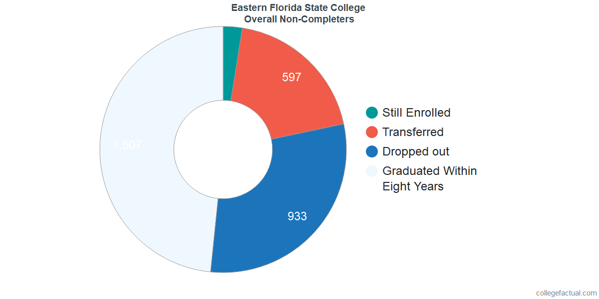 outcomes for students who failed to graduate from Eastern Florida State College