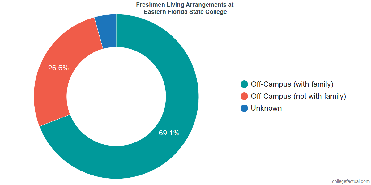 Freshmen Living Arrangements at Eastern Florida State College