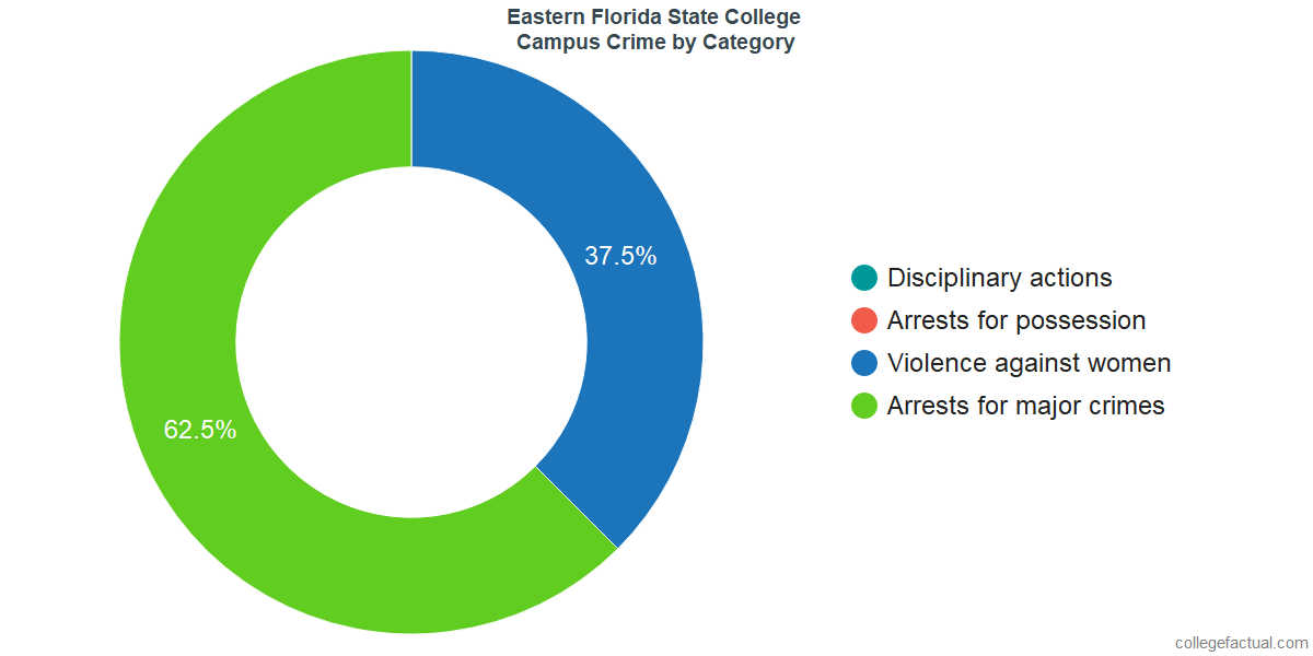 On-Campus Crime and Safety Incidents at Eastern Florida State College by Category