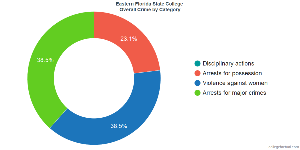 Overall Crime and Safety Incidents at Eastern Florida State College by Category