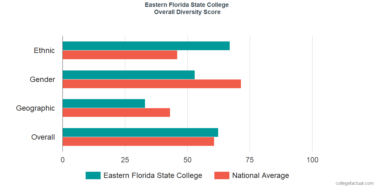 Overall Diversity at Eastern Florida State College