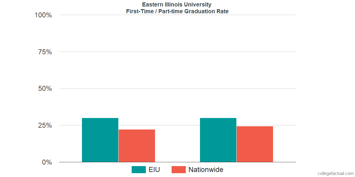 Graduation rates for first-time / part-time students at Eastern Illinois University