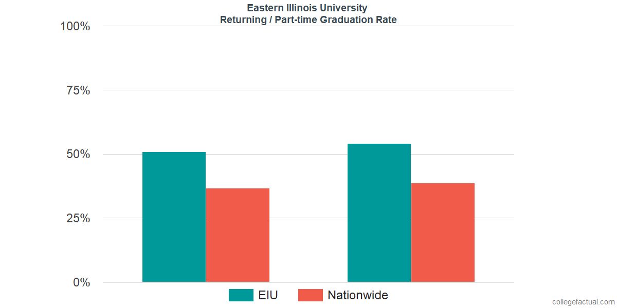 Graduation rates for returning / part-time students at Eastern Illinois University