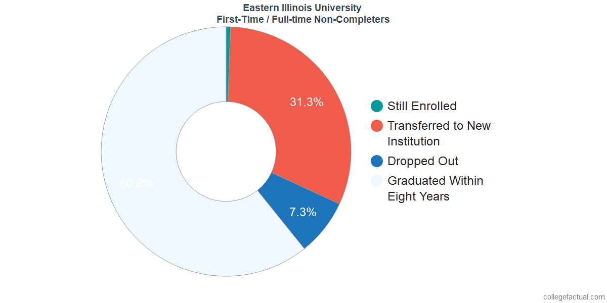 Non-completion rates for first-time / full-time students at Eastern Illinois University
