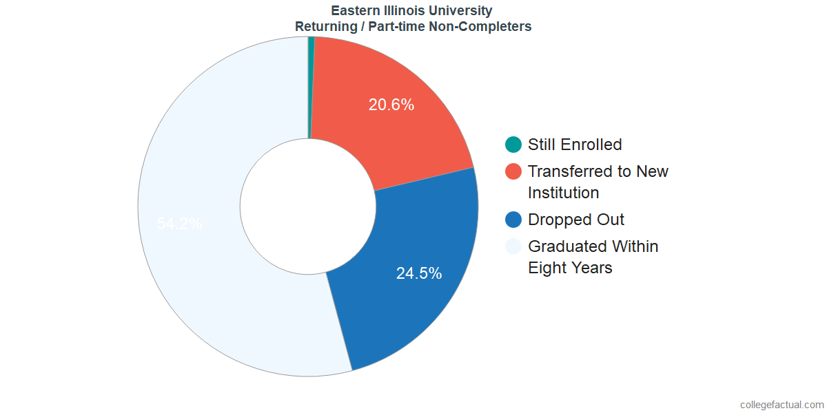 Non-completion rates for returning / part-time students at Eastern Illinois University