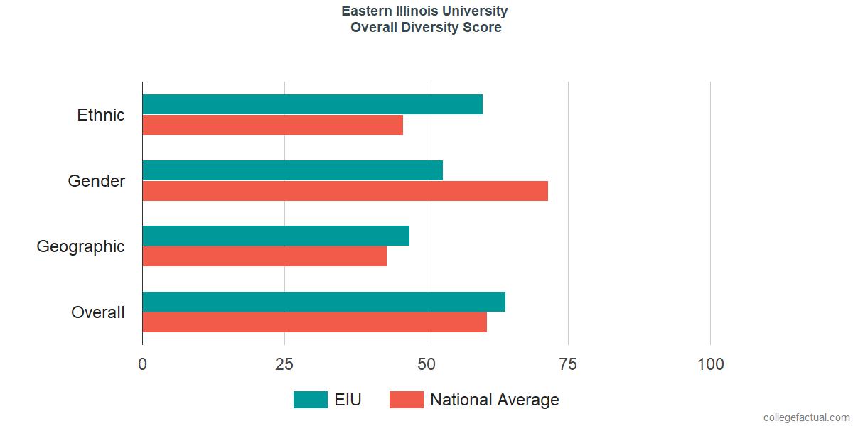 Overall Diversity at Eastern Illinois University
