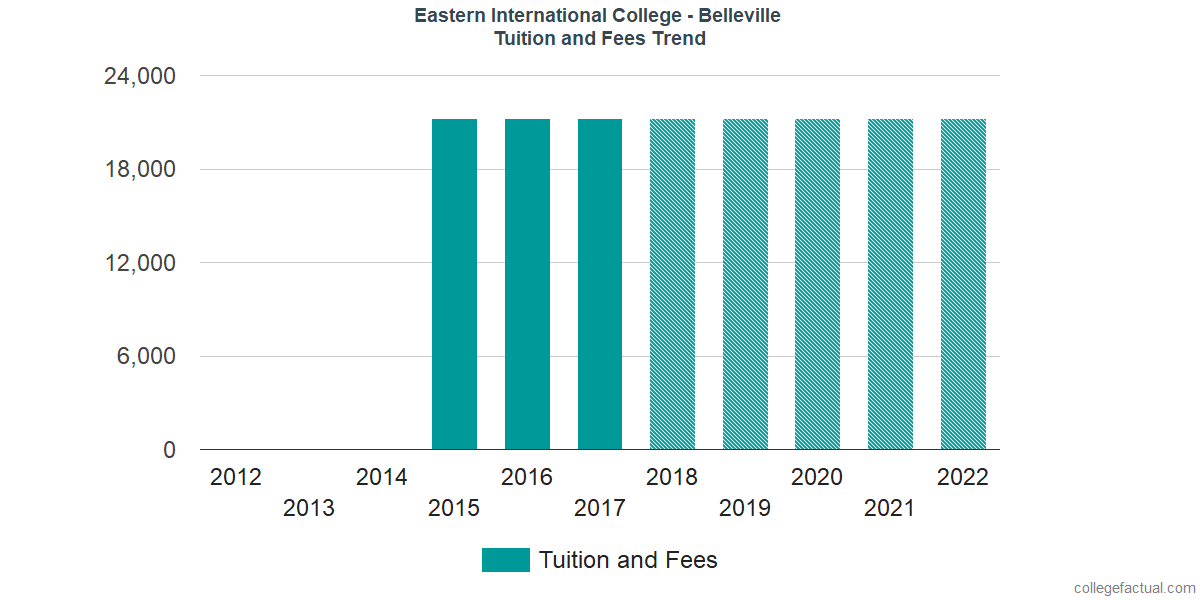 Tuition and Fees Trends at Eastern International College - Belleville