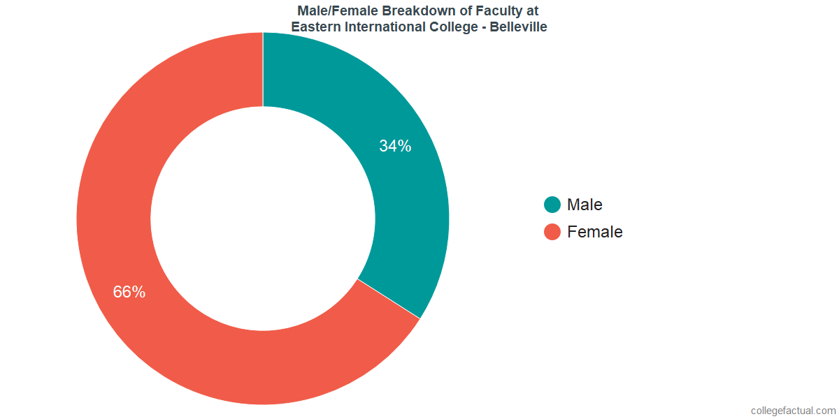 Male/Female Diversity of Faculty at Eastern International College - Belleville