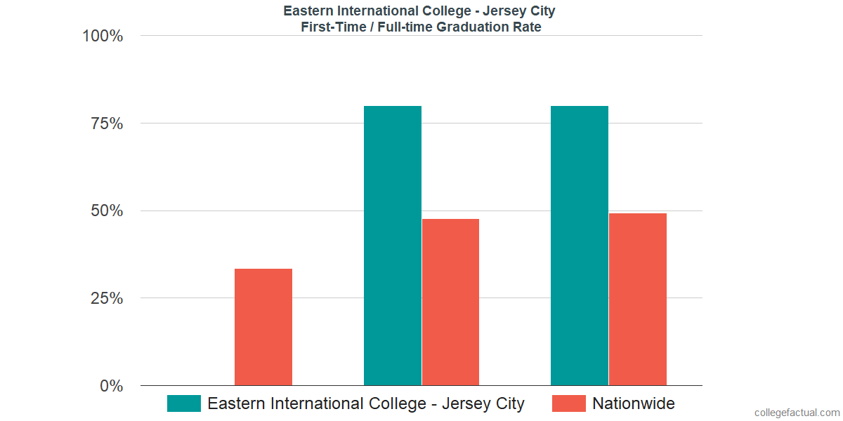 Graduation rates for first-time / full-time students at Eastern International College - Jersey City