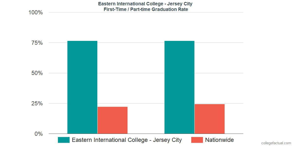 Graduation rates for first-time / part-time students at Eastern International College - Jersey City
