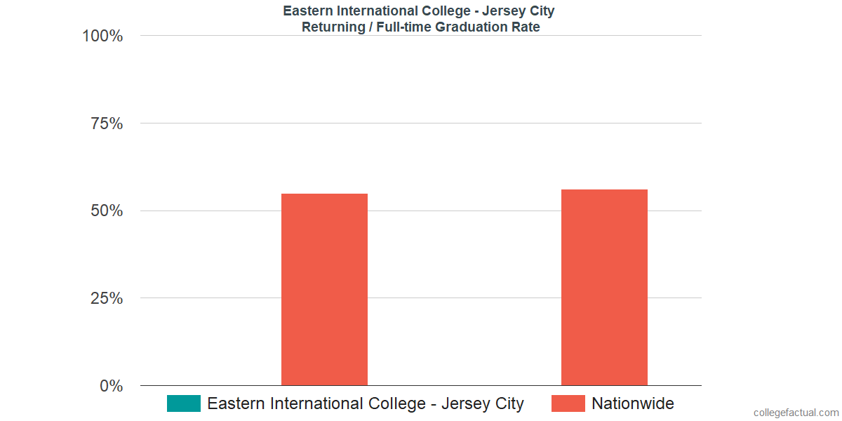 Graduation rates for returning / full-time students at Eastern International College - Jersey City