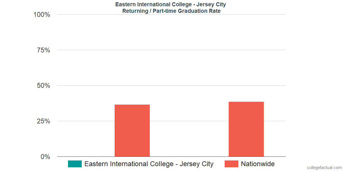 Graduation rates for returning / part-time students at Eastern International College - Jersey City