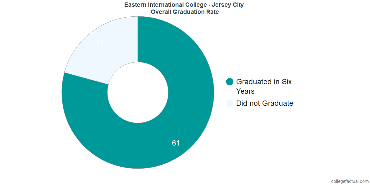 Undergraduate Graduation Rate at Eastern International College - Jersey City