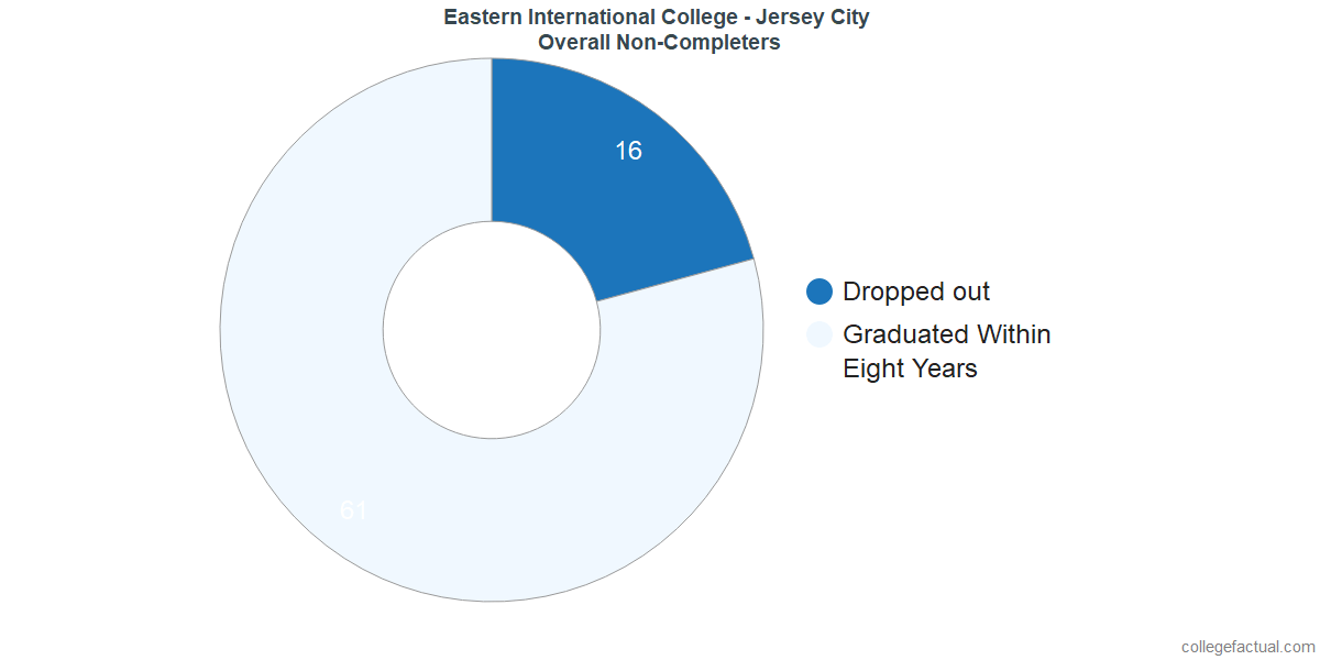 outcomes for students who failed to graduate from Eastern International College - Jersey City