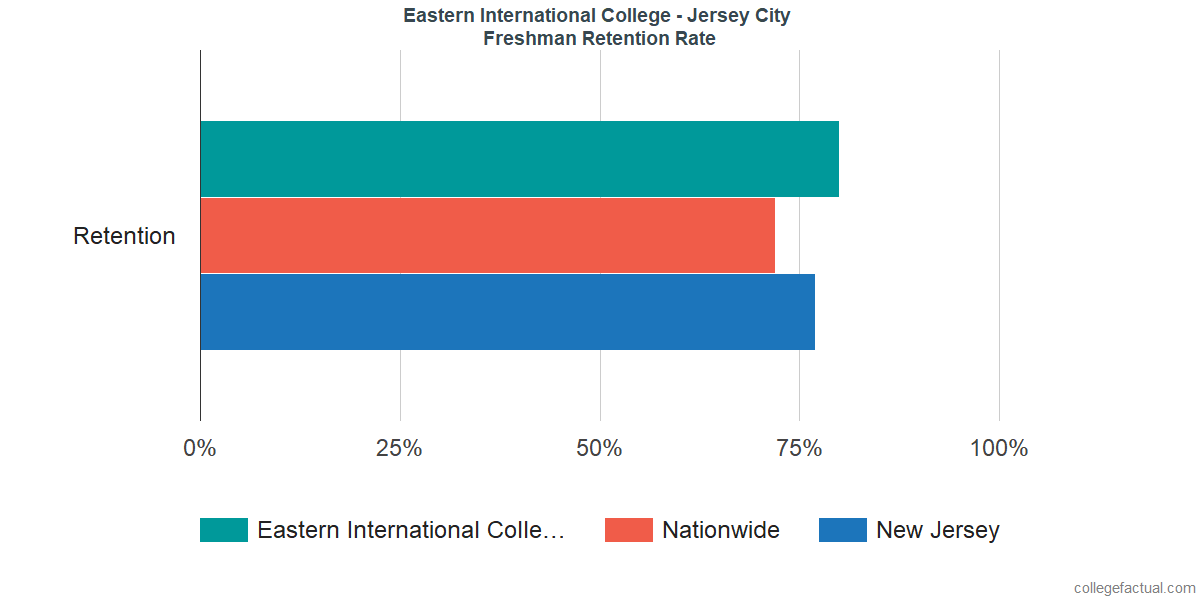 Freshman Retention Rate at Eastern International College - Jersey City