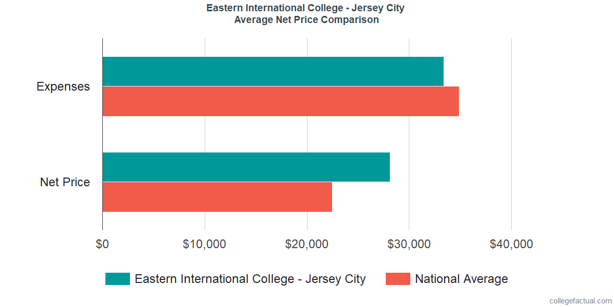 Net Price Comparisons at Eastern International College - Jersey City