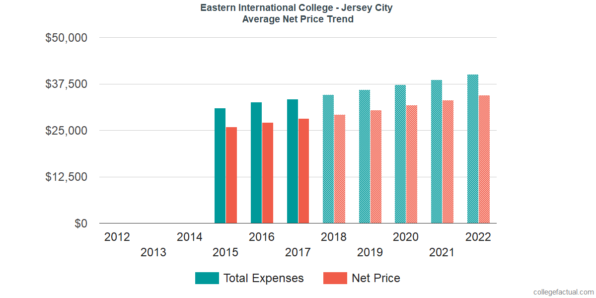 Average Net Price at Eastern International College - Jersey City