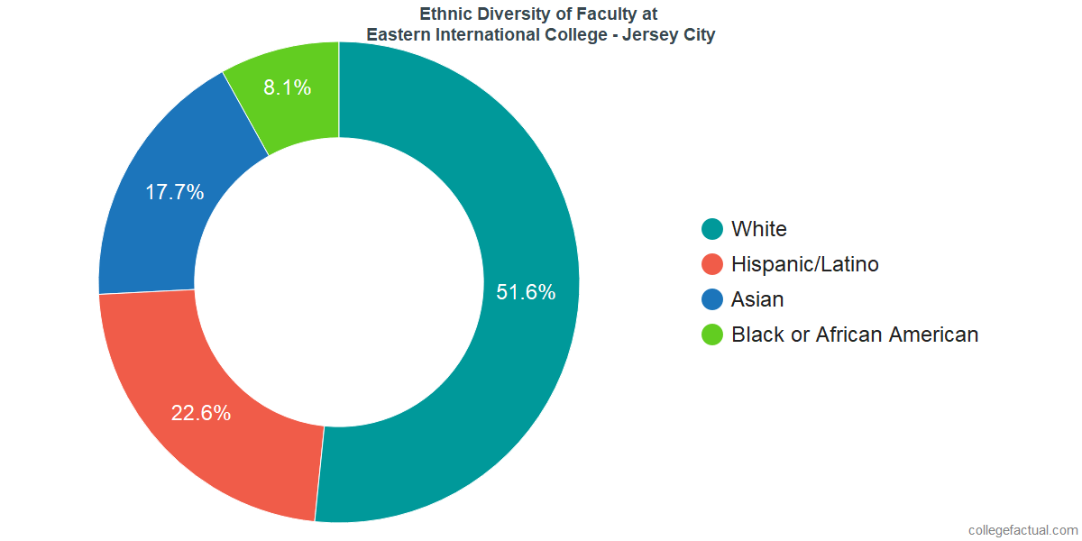 Ethnic Diversity of Faculty at Eastern International College - Jersey City