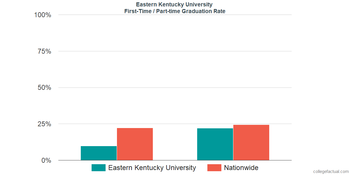 Graduation rates for first-time / part-time students at Eastern Kentucky University