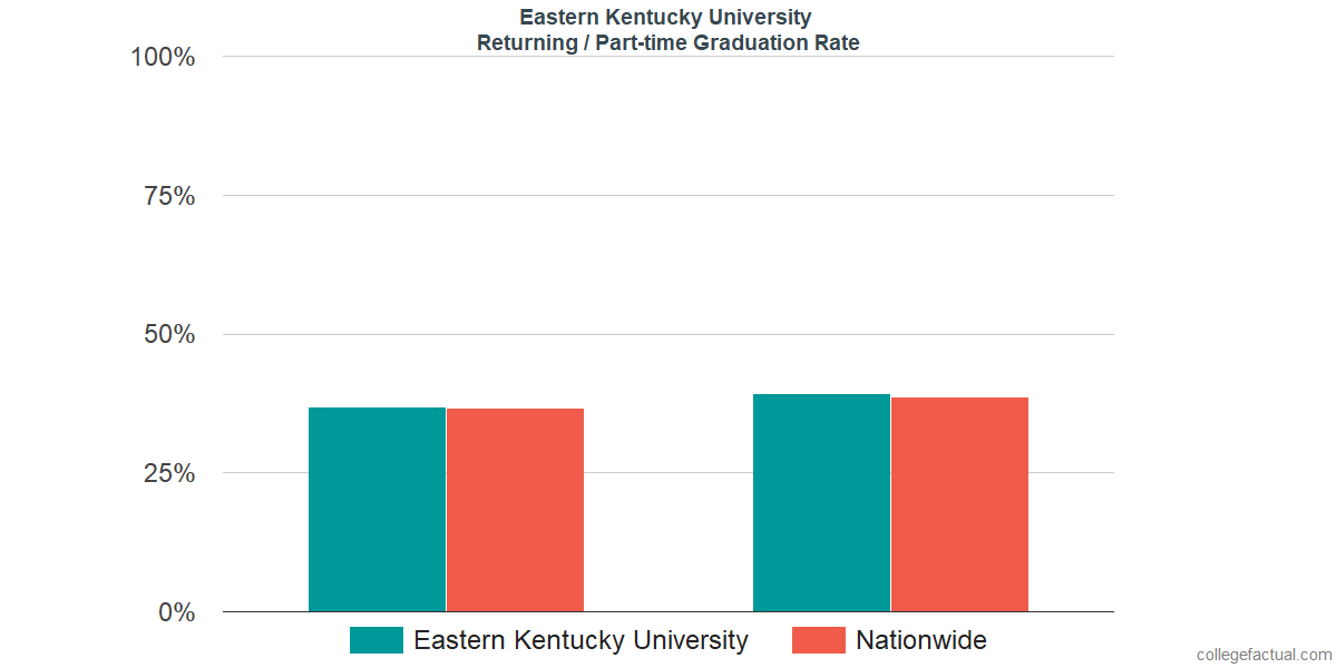 Graduation rates for returning / part-time students at Eastern Kentucky University