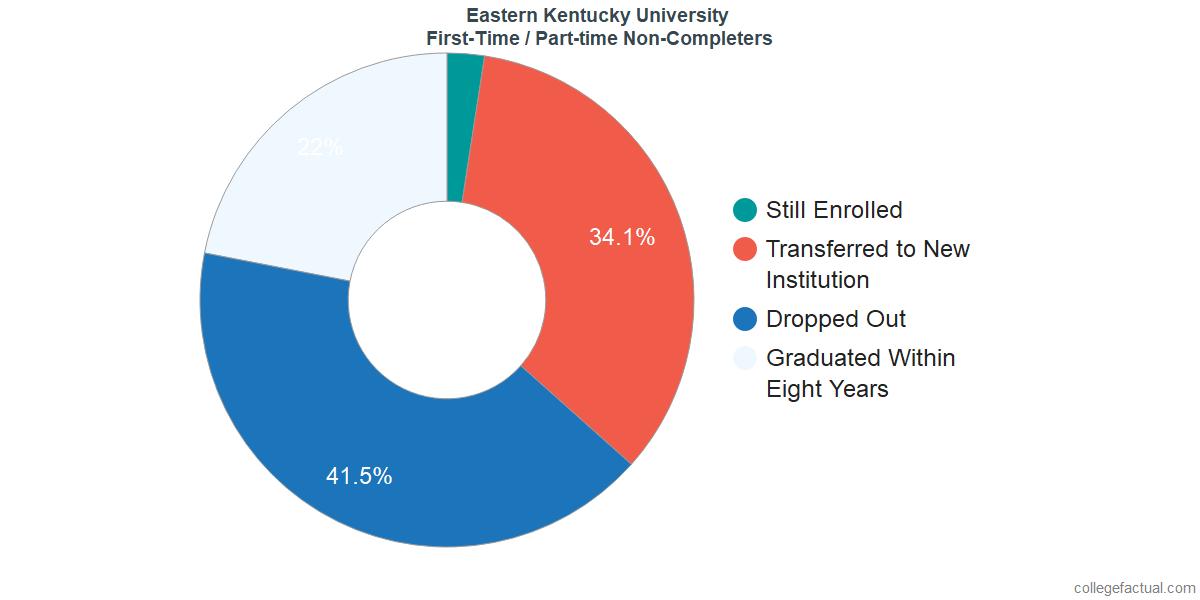 Non-completion rates for first-time / part-time students at Eastern Kentucky University
