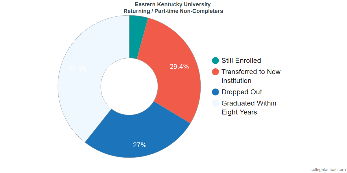 Non-completion rates for returning / part-time students at Eastern Kentucky University