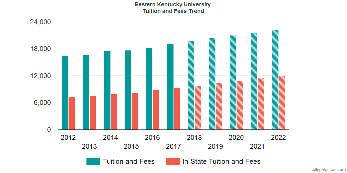 Tuition and Fees Trends at Eastern Kentucky University
